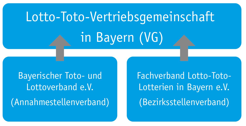 Toto Lotto Bayern